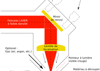 tete-laser-principe